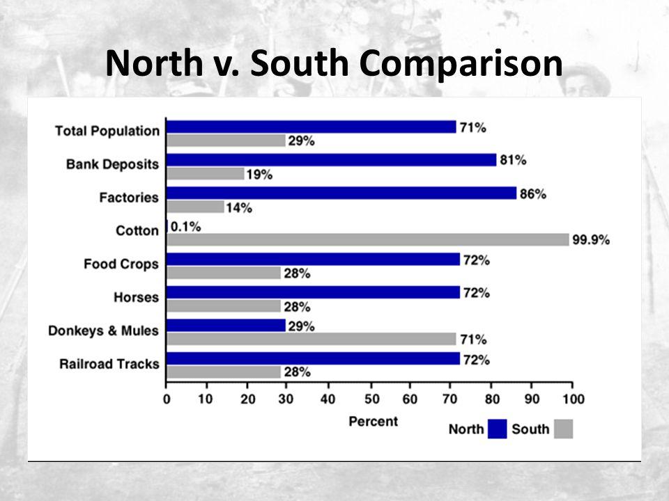 North v. South Comparison