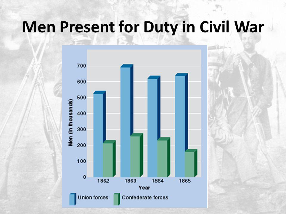Men Present for Duty in Civil War