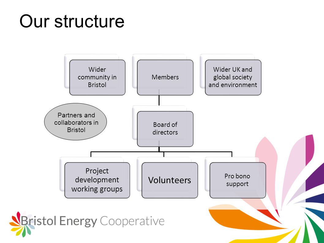 Our structure Wider community in Bristol Members Board of directors Project development working groups Volunteers Pro bono support Wider UK and global society and environment Partners and collaborators in Bristol