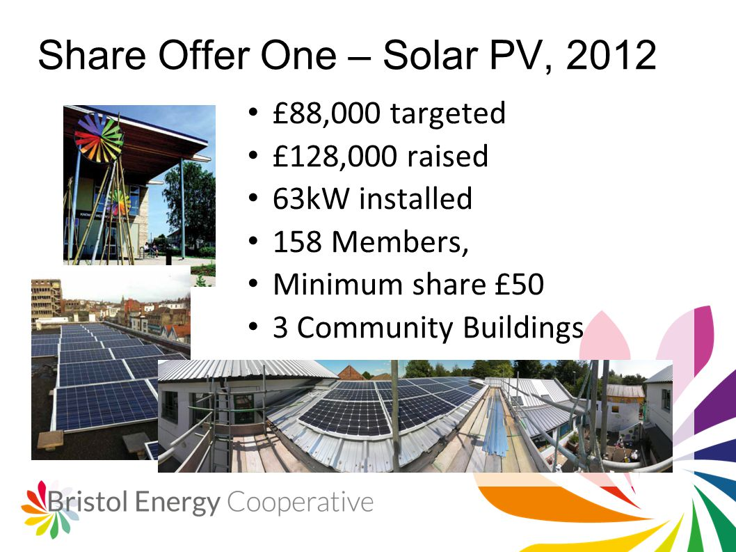 Share Offer One – Solar PV, 2012 £88,000 targeted £128,000 raised 63kW installed 158 Members, Minimum share £50 3 Community Buildings