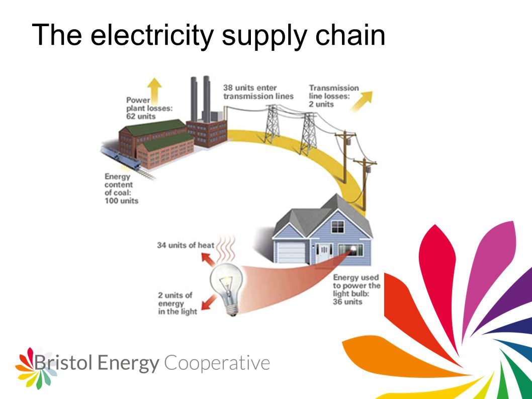 The electricity supply chain