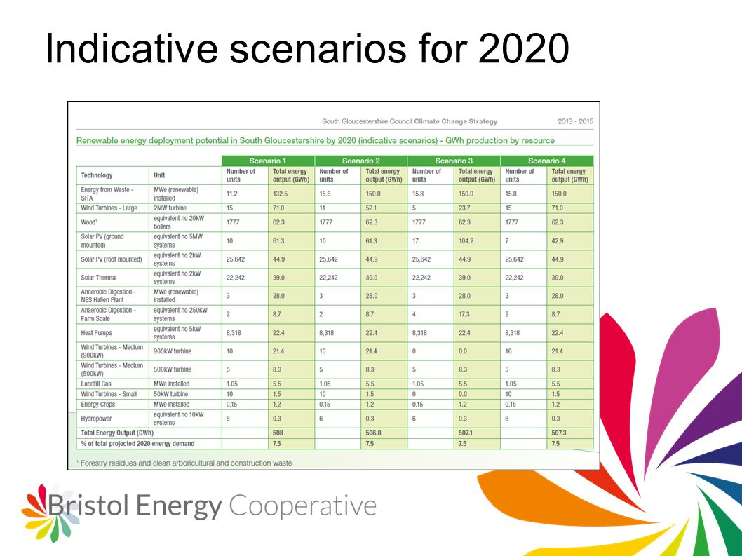 Indicative scenarios for 2020