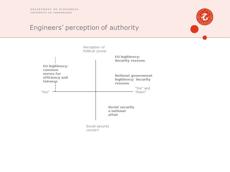 Engineers' perception of authority We and them We Social security a national affair EU legitimacy: common norms for efficiency and fairness EU legitimacy: Security reasons National government legitimacy: Security reasons Perception of Political power Social security concern