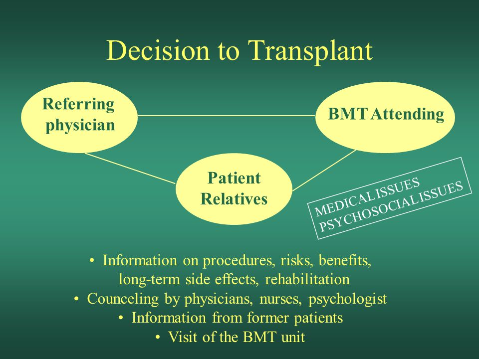 Decision to Transplant Information on procedures, risks, benefits, long-term side effects, rehabilitation Counceling by physicians, nurses, psychologist Information from former patients Visit of the BMT unit Referring physician BMT Attending Patient Relatives MEDICAL ISSUES PSYCHOSOCIAL ISSUES