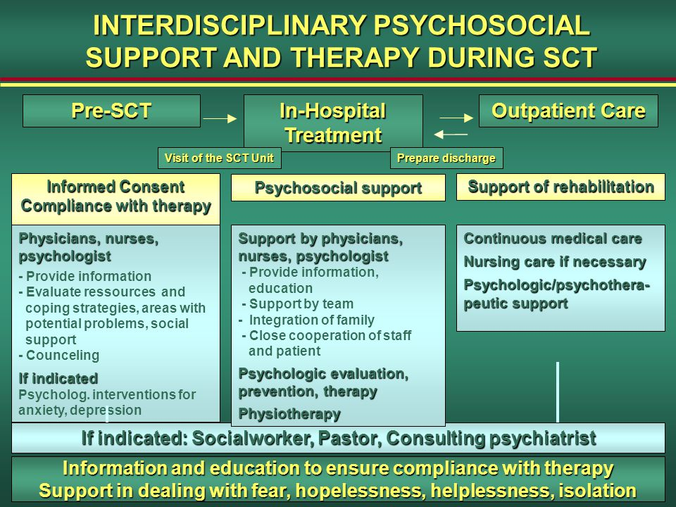 INTERDISCIPLINARY PSYCHOSOCIAL SUPPORT AND THERAPY DURING SCT Pre-SCT In-Hospital Treatment Outpatient Care Prepare discharge If indicated: Socialworker, Pastor, Consulting psychiatrist Information and education to ensure compliance with therapy Support in dealing with fear, hopelessness, helplessness, isolation Informed Consent Compliance with therapy Physicians, nurses, psychologist - Provide information - Evaluate ressources and coping strategies, areas with potential problems, social support - Counceling If indicated Psycholog.