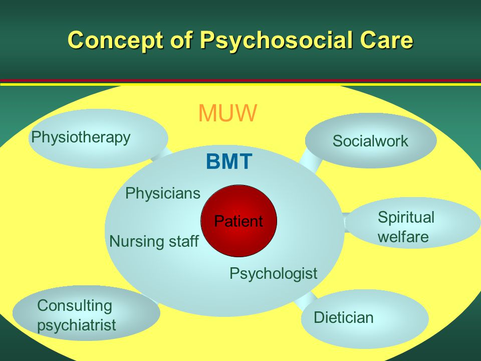 Concept of Psychosocial Care Patient Physicians Nursing staff Psychologist Physiotherapy Dietician Consulting psychiatrist Spiritual welfare Socialwork MUW BMT