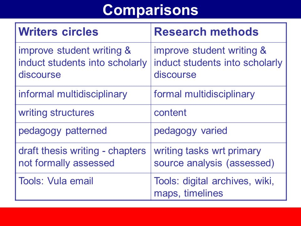 Comparisons Writers circlesResearch methods improve student writing & induct students into scholarly discourse informal multidisciplinaryformal multidisciplinary writing structurescontent pedagogy patternedpedagogy varied draft thesis writing - chapters not formally assessed writing tasks wrt primary source analysis (assessed) Tools: Vula emailTools: digital archives, wiki, maps, timelines