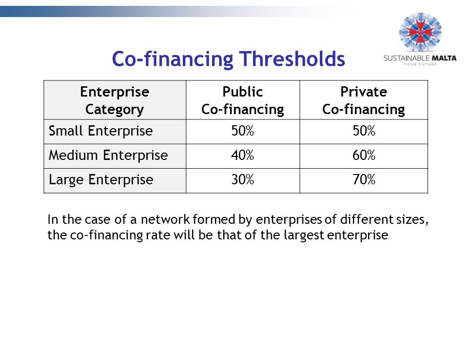 Co-financing Thresholds Enterprise Category Public Co-financing Private Co-financing Small Enterprise50% Medium Enterprise40%60% Large Enterprise30%70