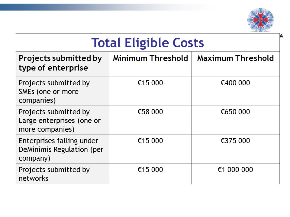 Total Eligible Costs Projects submitted by type of enterprise Minimum ThresholdMaximum Threshold Projects submitted by SMEs (one or more companies) €1