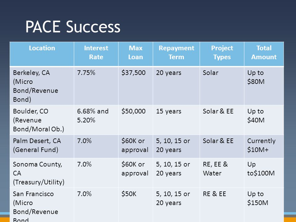 PACE Success LocationInterest Rate Max Loan Repayment Term Project Types Total Amount Berkeley, CA (Micro Bond/Revenue Bond) 7.75%$37,50020 yearsSolar