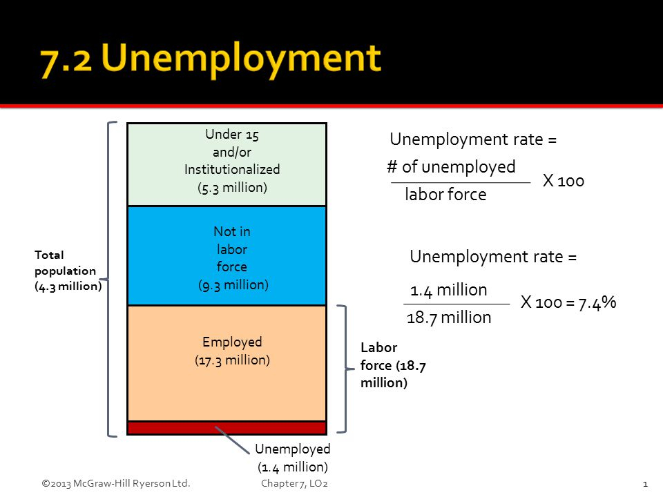 Under 15 and/or Institutionalized (5.3 million) Not in labor force (9.3 million) Employed (17.3 million) Unemployed (1.4 million) Total population (4.3 million) Labor force (18.7 million) Unemployment rate = 1.4 million 18.7 million X 100 = 7.4% Unemployment rate = # of unemployed labor force X 100 LO2 1©2013 McGraw-Hill Ryerson Ltd.Chapter 7, LO2