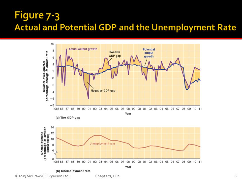  Given for 2009:  Unemployment rate is 8.3%  Natural rate is 6.5%  Potential GDP is $1360 billion  What is the GDP gap.
