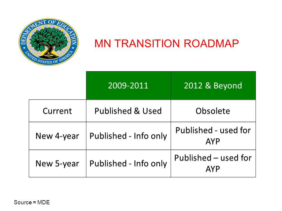 Current 2009-2011 Published & Used 2012 & Beyond Obsolete New 4-year Published - Info only Published - used for AYP New 5-year Published - Info only Published – used for AYP MN TRANSITION ROADMAP Source = MDE