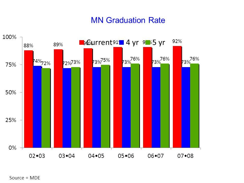 MN Graduation Rate Source = MDE
