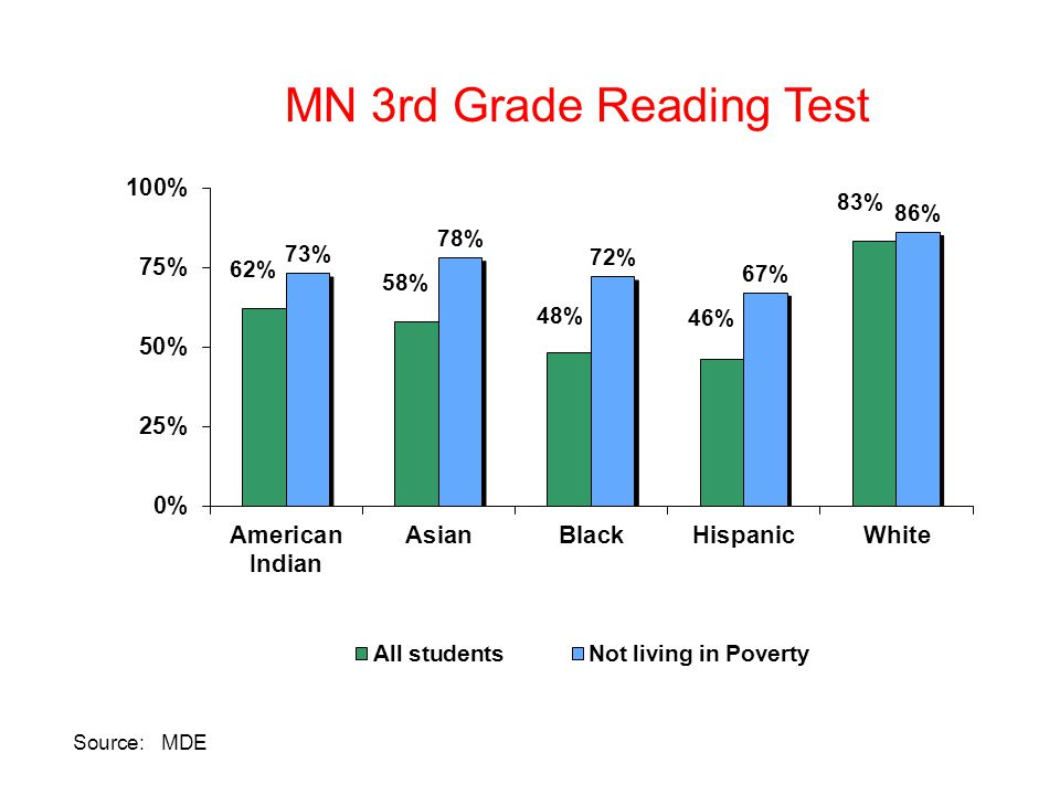 MN 3rd Grade Reading Test Source: MDE