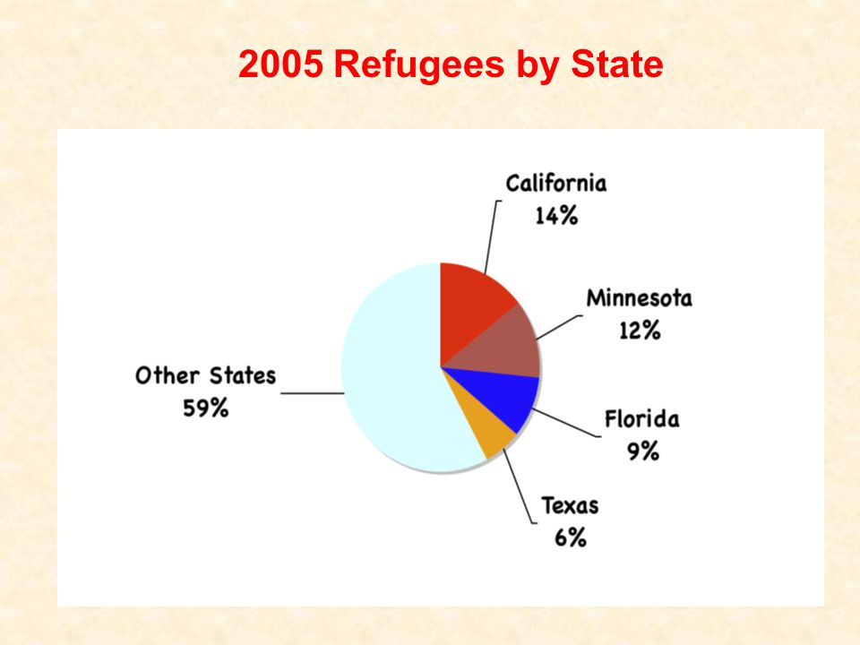 2005 Refugees by State