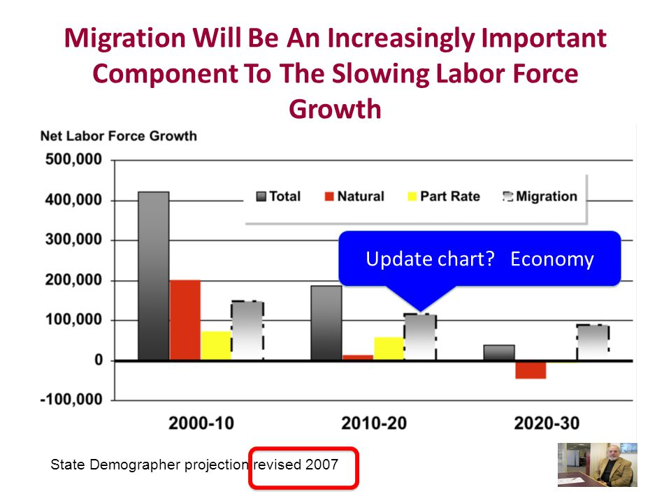 Migration Will Be An Increasingly Important Component To The Slowing Labor Force Growth State Demographer projection revised 2007 Update chart.