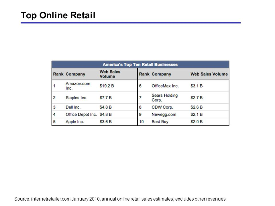 Source: internetretailer.com January 2010, annual online retail sales estimates, excludes other revenues Top Online Retail