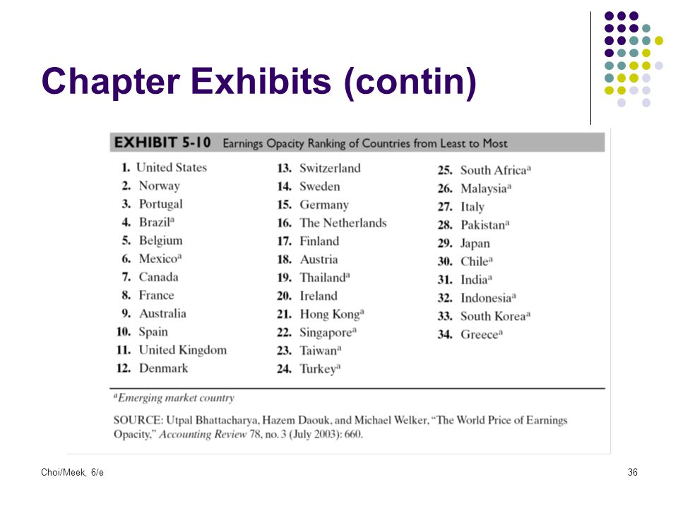 Choi/Meek, 6/e36 Chapter Exhibits (contin)