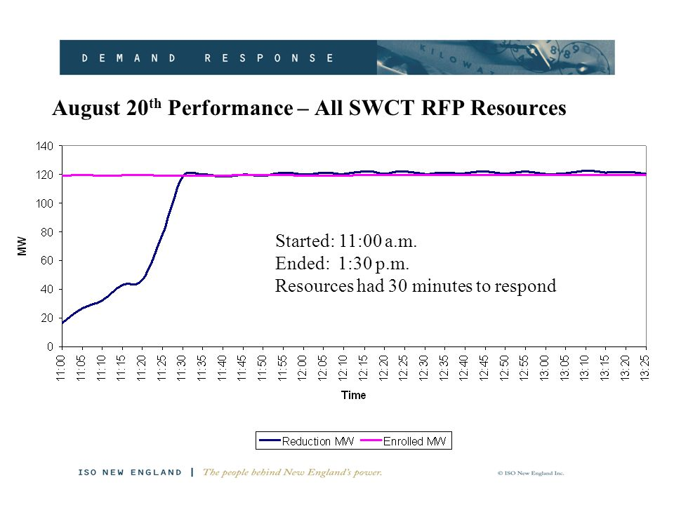 August 20 th Performance – All SWCT RFP Resources Started: 11:00 a.m.