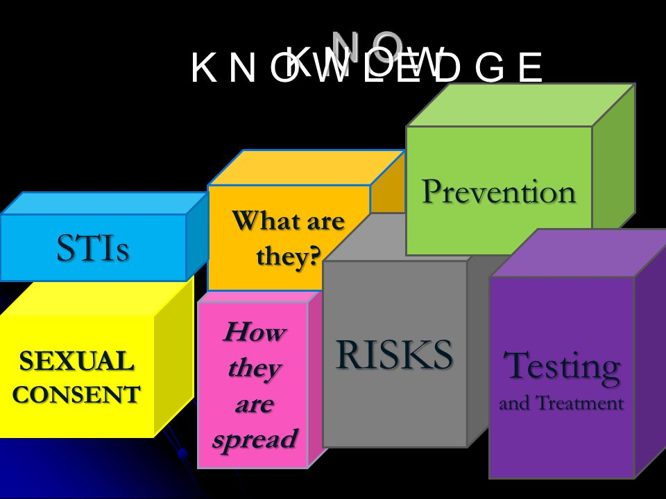 N O How they are spread SEXUAL CONSENT What are they? RISKS STIs Prevention Testing and Treatment K N O W K N O W L E D G E