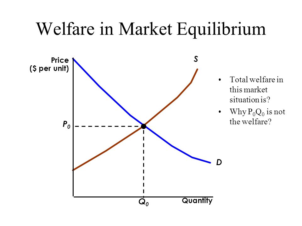 Welfare in Market Equilibrium Total welfare in this market situation is.
