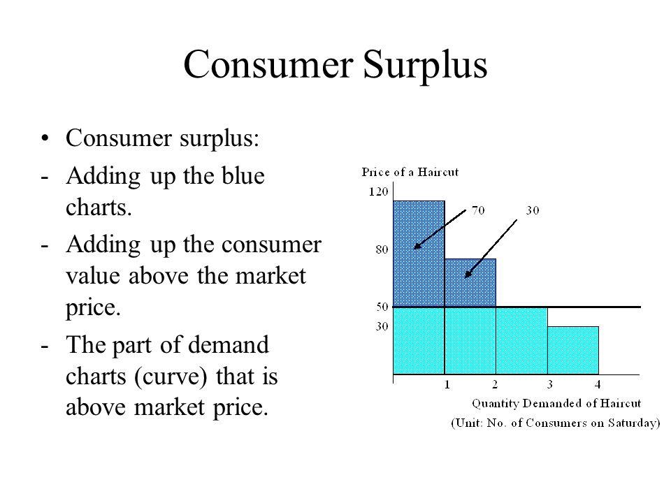 Consumer Surplus Consumer surplus: -Adding up the blue charts.