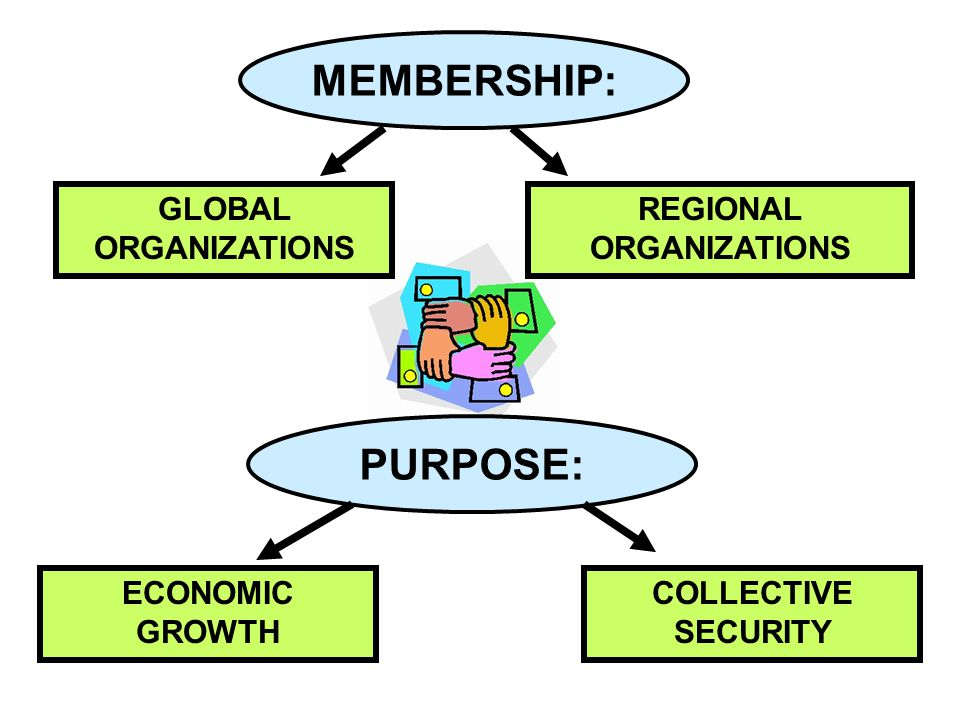 GLOBAL ORGANIZATIONS REGIONAL ORGANIZATIONS MEMBERSHIP: PURPOSE: ECONOMIC GROWTH COLLECTIVE SECURITY