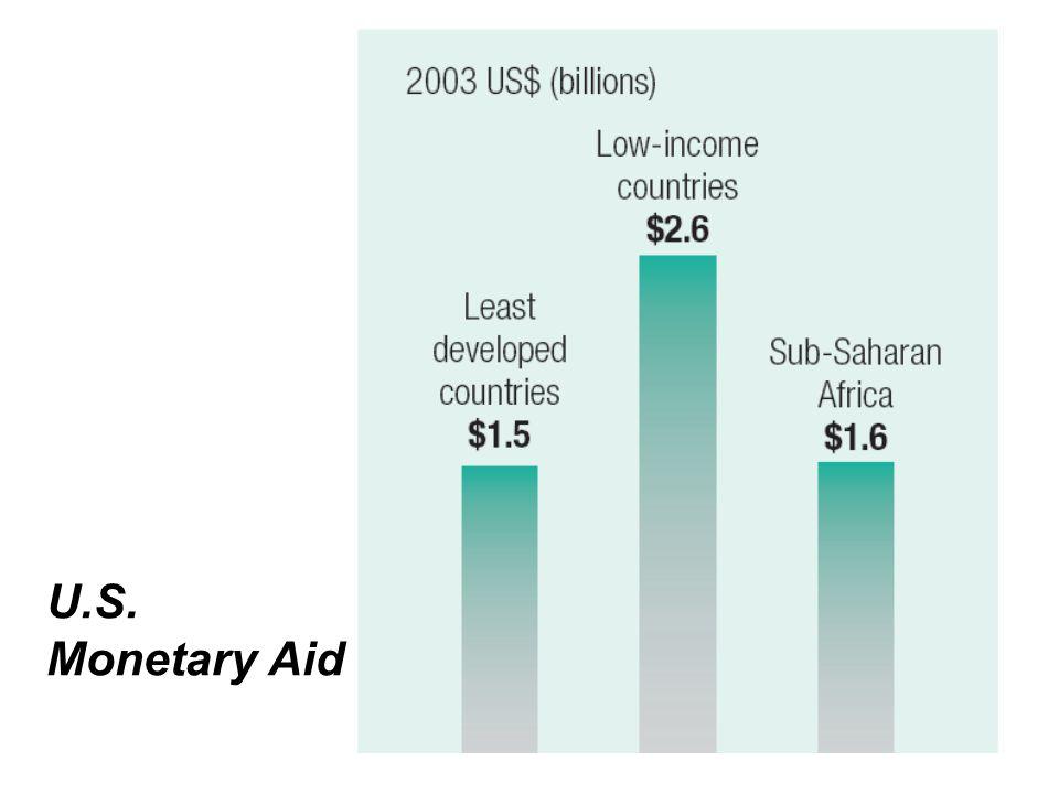 U.S. Monetary Aid