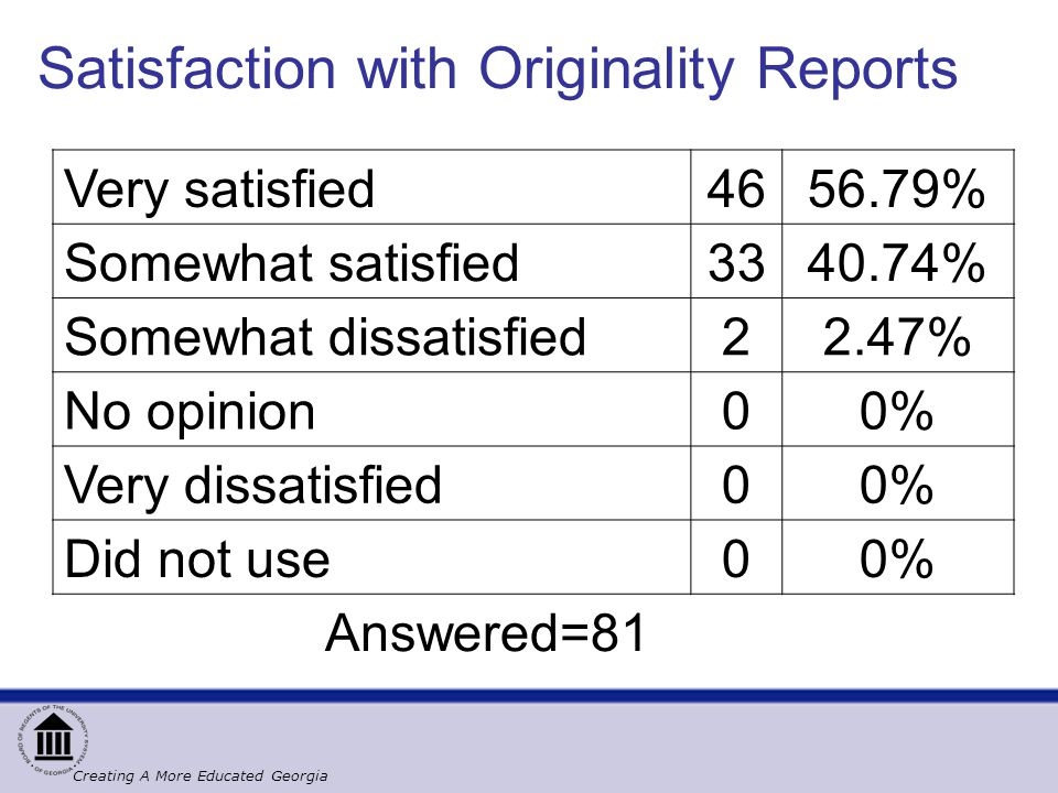 Satisfaction with Originality Reports Very satisfied4656.79% Somewhat satisfied3340.74% Somewhat dissatisfied22.47% No opinion00% Very dissatisfied00% Did not use00% Answered=81