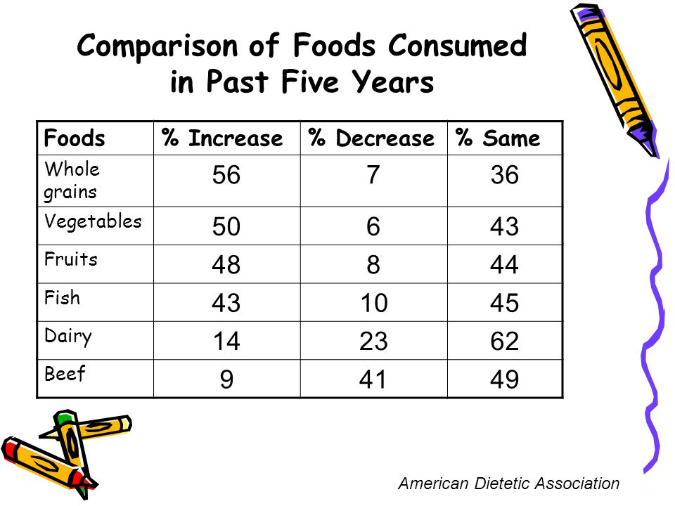 Comparison of Foods Consumed in Past Five Years American Dietetic Association Foods% Increase% Decrease% Same Whole grains 56736 Vegetables 50643 Fruits 48844 Fish 431045 Dairy 142362 Beef 94149