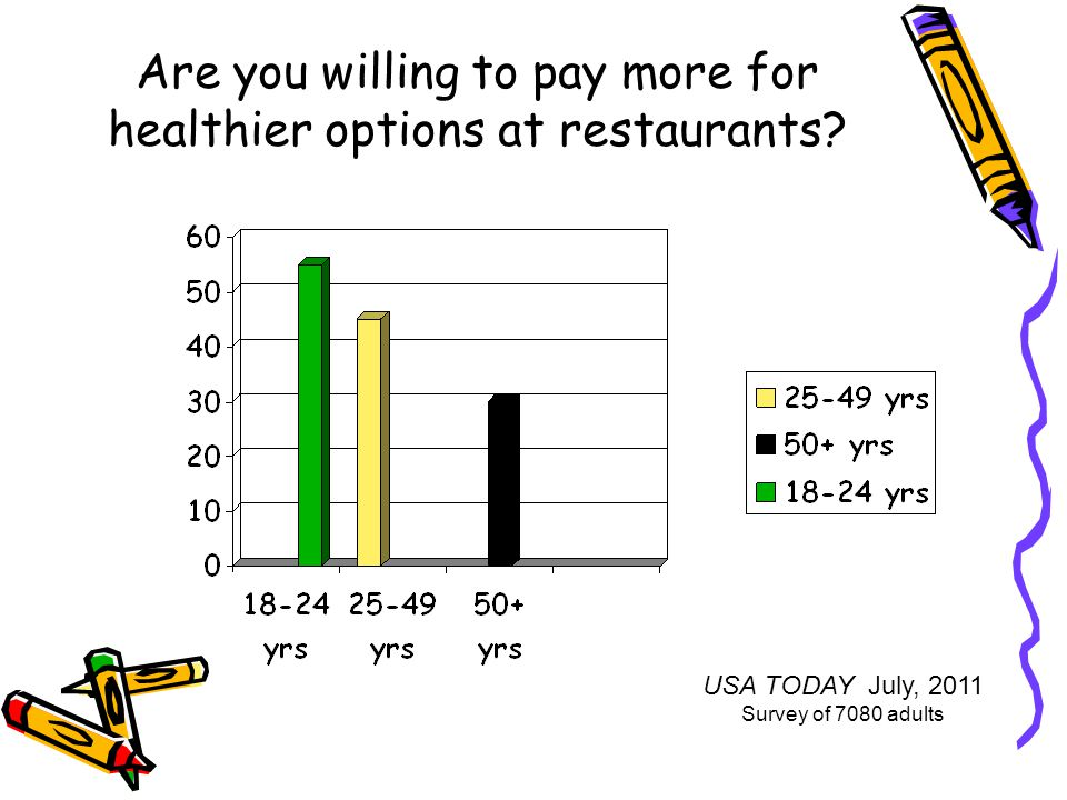 Are you willing to pay more for healthier options at restaurants.