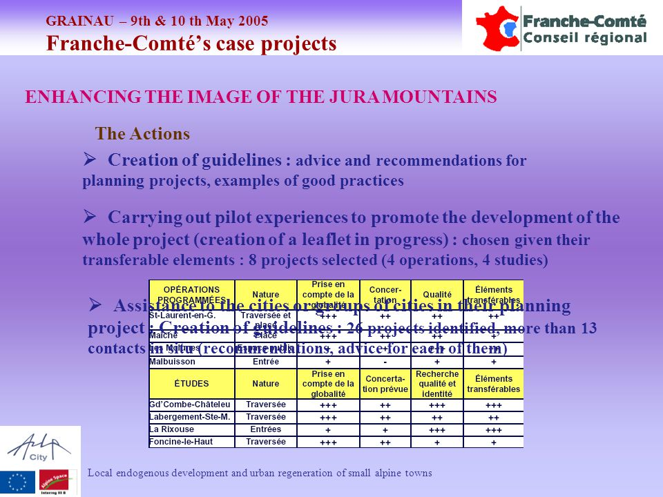 GRAINAU – 9th & 10 th May 2005 Franche-Comté's case projects Local endogenous development and urban regeneration of small alpine towns ENHANCING THE IMAGE OF THE JURA MOUNTAINS The Actions  Creation of guidelines : advice and recommendations for planning projects, examples of good practices  Carrying out pilot experiences to promote the development of the whole project (creation of a leaflet in progress) : chosen given their transferable elements : 8 projects selected (4 operations, 4 studies)  Assistance to the cities or groups of cities in their planning project : Creation of guidelines : 26 projects identified, more than 13 contacts in situ (recommendations, advice for each of them)