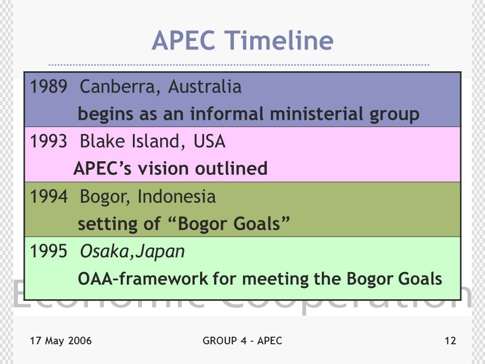 17 May 2006GROUP 4 - APEC12 APEC Timeline 1989 Canberra, Australia begins as an informal ministerial group 1993 Blake Island, USA APEC's vision outlin