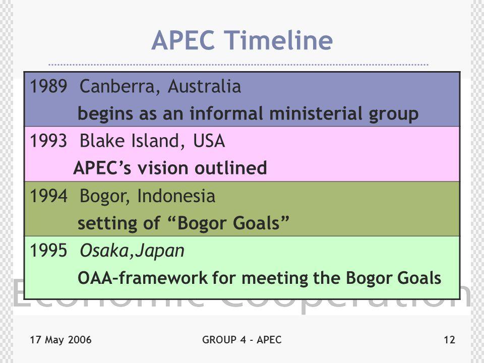 17 May 2006GROUP 4 - APEC12 APEC Timeline 1989 Canberra, Australia begins as an informal ministerial group 1993 Blake Island, USA APEC's vision outlined 1994 Bogor, Indonesia setting of Bogor Goals 1995 Osaka,Japan OAA–framework for meeting the Bogor Goals