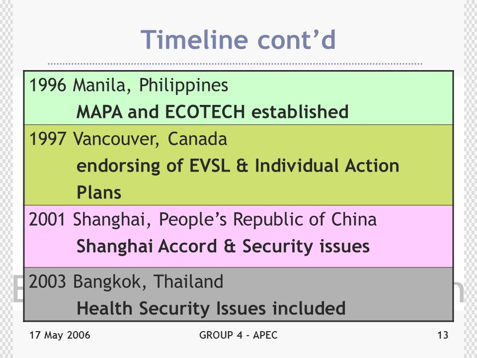 17 May 2006GROUP 4 - APEC13 Timeline cont'd 1996 Manila, Philippines MAPA and ECOTECH established 1997 Vancouver, Canada endorsing of EVSL & Individual Action Plans 2001 Shanghai, People's Republic of China Shanghai Accord & Security issues 2003 Bangkok, Thailand Health Security Issues included