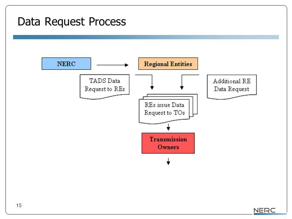 15 Data Request Process
