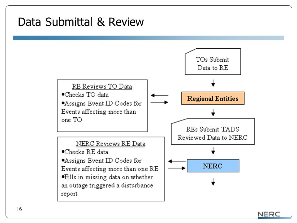 16 Data Submittal & Review