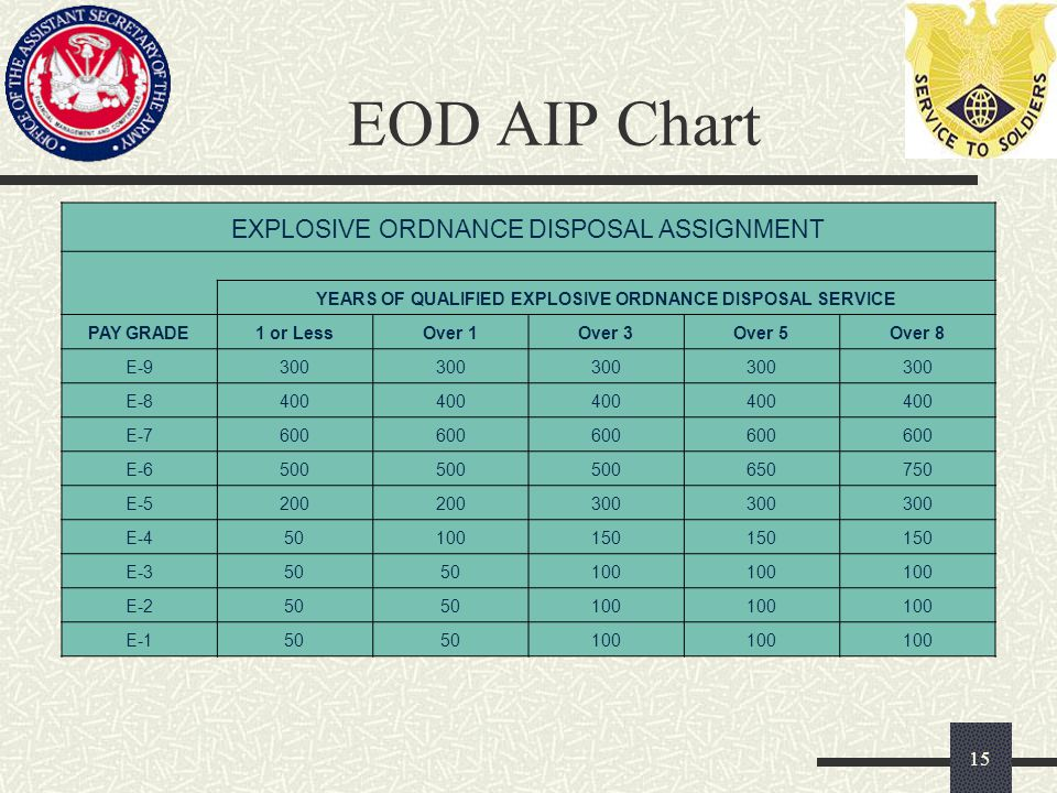 EOD AIP Chart 15 EXPLOSIVE ORDNANCE DISPOSAL ASSIGNMENT YEARS OF QUALIFIED EXPLOSIVE ORDNANCE DISPOSAL SERVICE PAY GRADE1 or LessOver 1Over 3Over 5Over 8 E-9300 E-8400 E-7600 E-6500 650750 E-5200 300 E-450100150 E-350 100 E-250 100 E-150 100