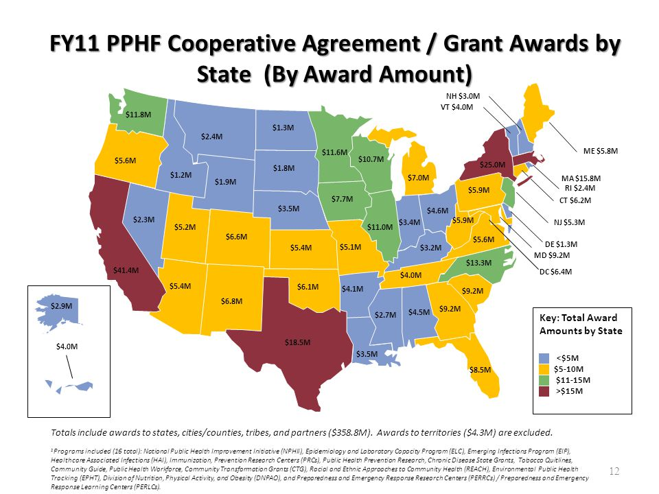 FY11 PPHF Cooperative Agreement / Grant Awards by State (By Award Amount) $4.1M $3.5M $11.6M $10.7M $7.0M $9.2M $1.0M $5.6M $5.9M $2.4M $5.1M $3.4M $4.6M $3.2M $4.0M $8.5M $5.9M $2.3M $5.2M $1.9M $6.6M $5.4M $18.5M $1.3M $1.8M $3.5M $5.4M $6.1M $7.7M $11.0M $41.4M $2.7M $4.5M $9.2M $13.3M $25.0M Key: Total Award Amounts by State <$5M $5-10M $11-15M >$15M Totals include awards to states, cities/counties, tribes, and partners ($358.8M).
