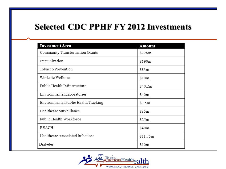 Selected CDC PPHF FY 2012 Investments Investment Area Amount Community Transformation Grants $226m Immunization $190m Tobacco Prevention $83m Worksite Wellness $10m Public Health Infrastructure $40.2m Environmental Laboratories $40m Environmental Public Health Tracking $ 35m Healthcare Surveillance $35m Public Health Workforce $25m REACH $40m Healthcare Associated Infections $11.75m Diabetes $10m