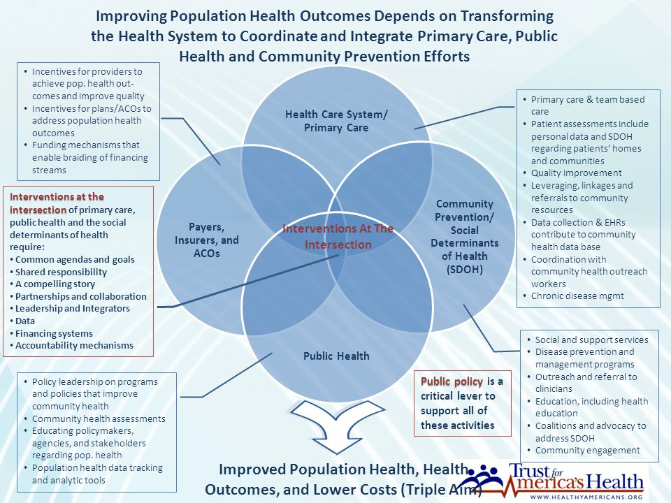 Health Care System/ Primary Care Payers, Insurers, and ACOs Community Prevention/ Social Determinants of Health (SDOH) Public Health Improved Populati