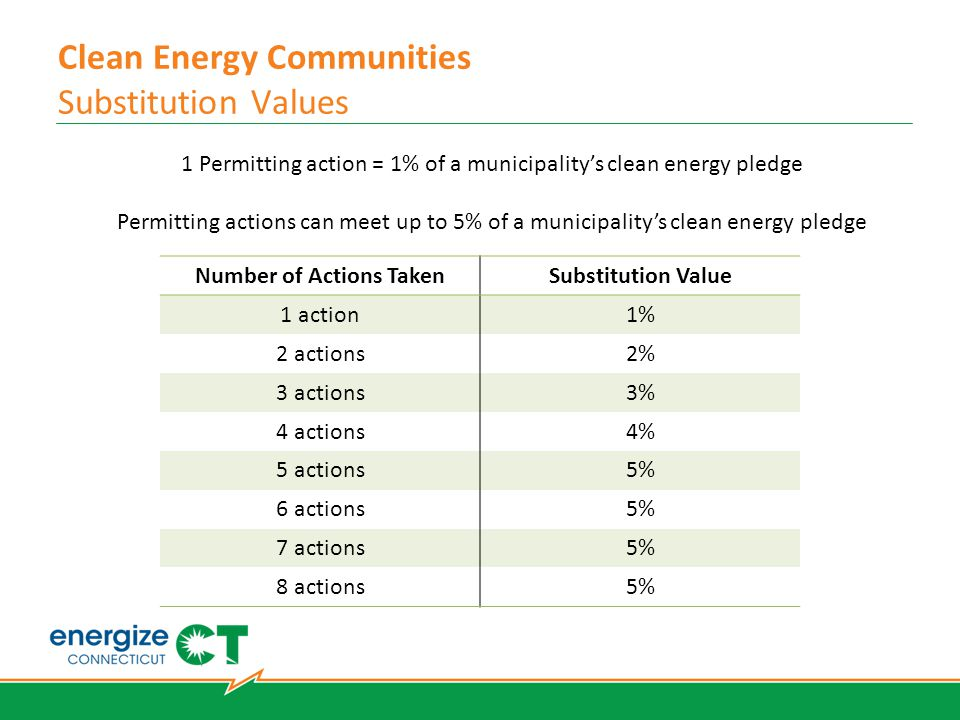 Clean Energy Communities Substitution Values 1 Permitting action = 1% of a municipality's clean energy pledge Permitting actions can meet up to 5% of a municipality's clean energy pledge Number of Actions TakenSubstitution Value 1 action1% 2 actions2% 3 actions3% 4 actions4% 5 actions5% 6 actions5% 7 actions5% 8 actions5%