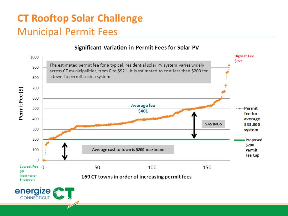 CT Rooftop Solar Challenge Municipal Permit Fees