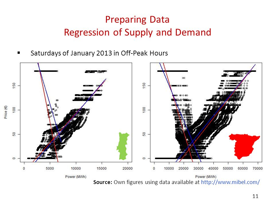 Source: Own figures using data available at http://www.mibel.com/ Preparing Data Regression of Supply and Demand  Saturdays of January 2013 in Off-Pe