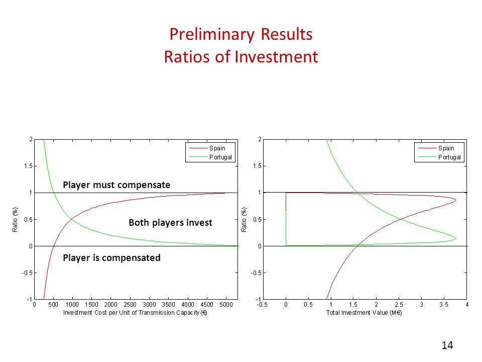 Preliminary Results Ratios of Investment 14 Player must compensate Both players invest Player is compensated