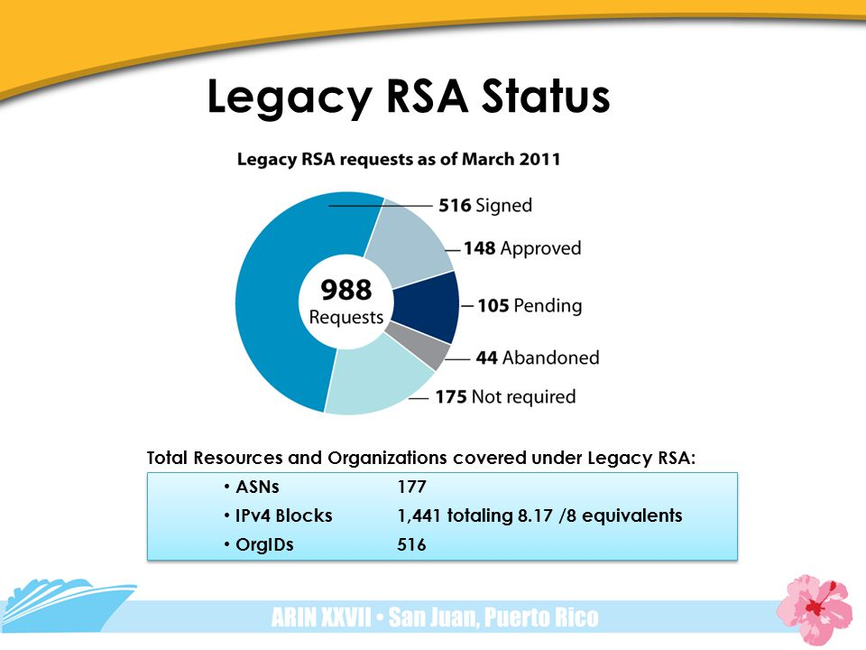 Legacy RSA Status Total Resources and Organizations covered under Legacy RSA: ASNs 177 IPv4 Blocks1,441 totaling 8.17 /8 equivalents OrgIDs516