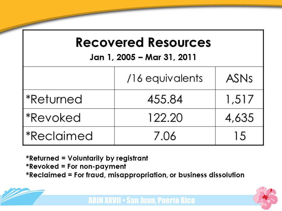 Recovered Resources Jan 1, 2005 – Mar 31, 2011 /16 equivalents ASNs *Returned455.841,517 *Revoked122.204,635 *Reclaimed7.0615 *Returned = Voluntarily by registrant *Revoked = For non-payment *Reclaimed = For fraud, misappropriation, or business dissolution