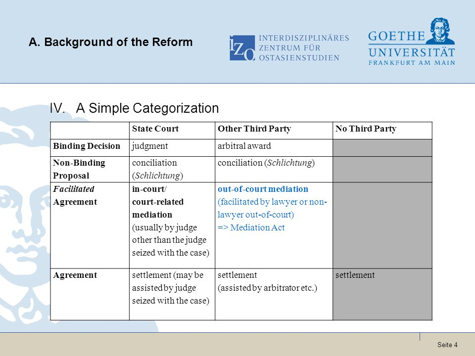 Seite 4 A. Background of the Reform IV.A Simple Categorization State CourtOther Third PartyNo Third Party Binding Decisionjudgmentarbitral award Non-B