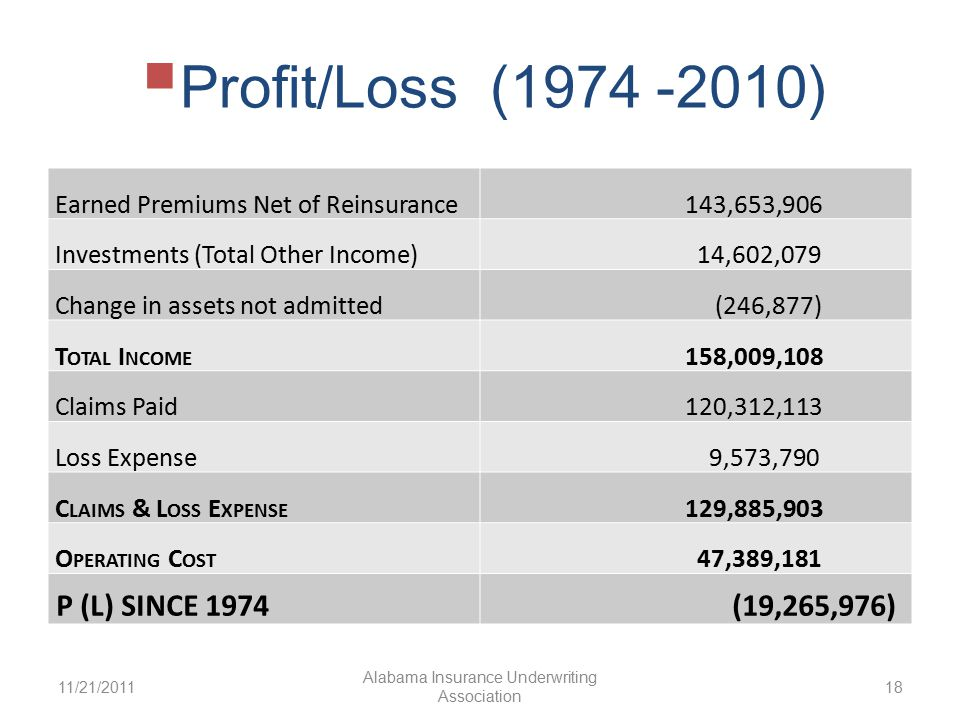  Profit/Loss (1974 -2010) 11/21/2011 Alabama Insurance Underwriting Association 18 Earned Premiums Net of Reinsurance 143,653,906 Investments (Total Other Income) 14,602,079 Change in assets not admitted (246,877) T OTAL I NCOME 158,009,108 Claims Paid 120,312,113 Loss Expense 9,573,790 C LAIMS & L OSS E XPENSE 129,885,903 O PERATING C OST 47,389,181 P (L) SINCE 1974 (19,265,976)